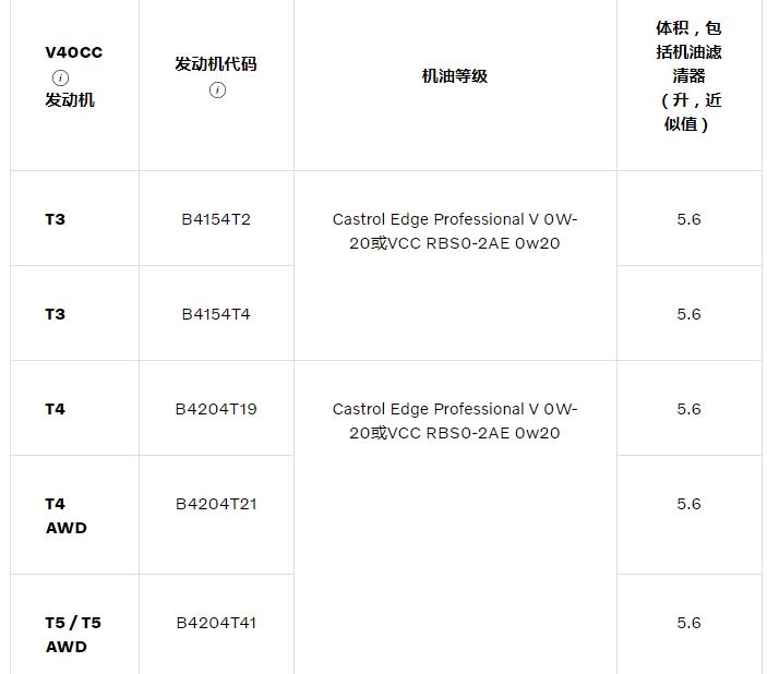 [维护规范] 2019沃尔沃V40越野
