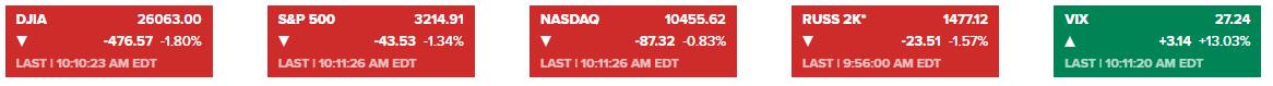 【真的是这两大重磅消息引发全球暴动!?今天市场的大行情:道指跌超500点、美国原油暴跌超5% 黄金、白银也杀跌……】