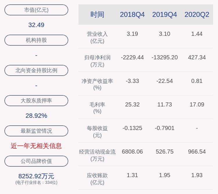 惠倫晶體:2020年半年度凈利潤約427萬元,同比增加1426.79%_