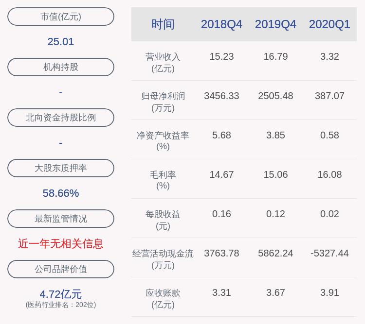 华通医药:上半年净利润约1010万元,同比下降47.63%