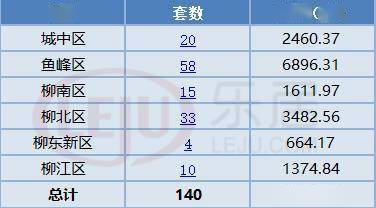 每日成交丨7月29日柳州商品房共成交187套