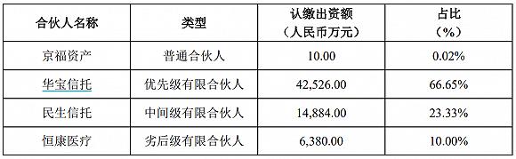陷入*ST恒康债务泥潭,华宝信托、民生信托起诉总金额超5亿