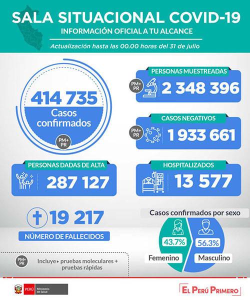 秘鲁新冠肺炎确诊病例累计超41万例