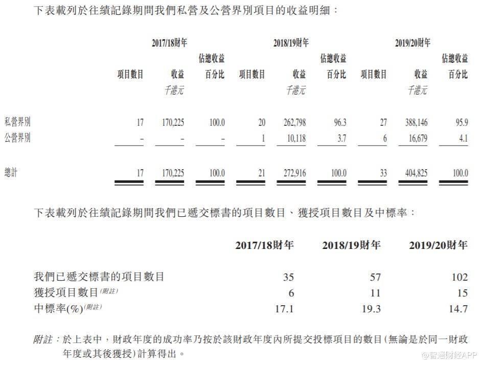 《新股消息 |香港地基工程承包商广联工程港交所主板递表,2019/20财年收益超4亿港元》