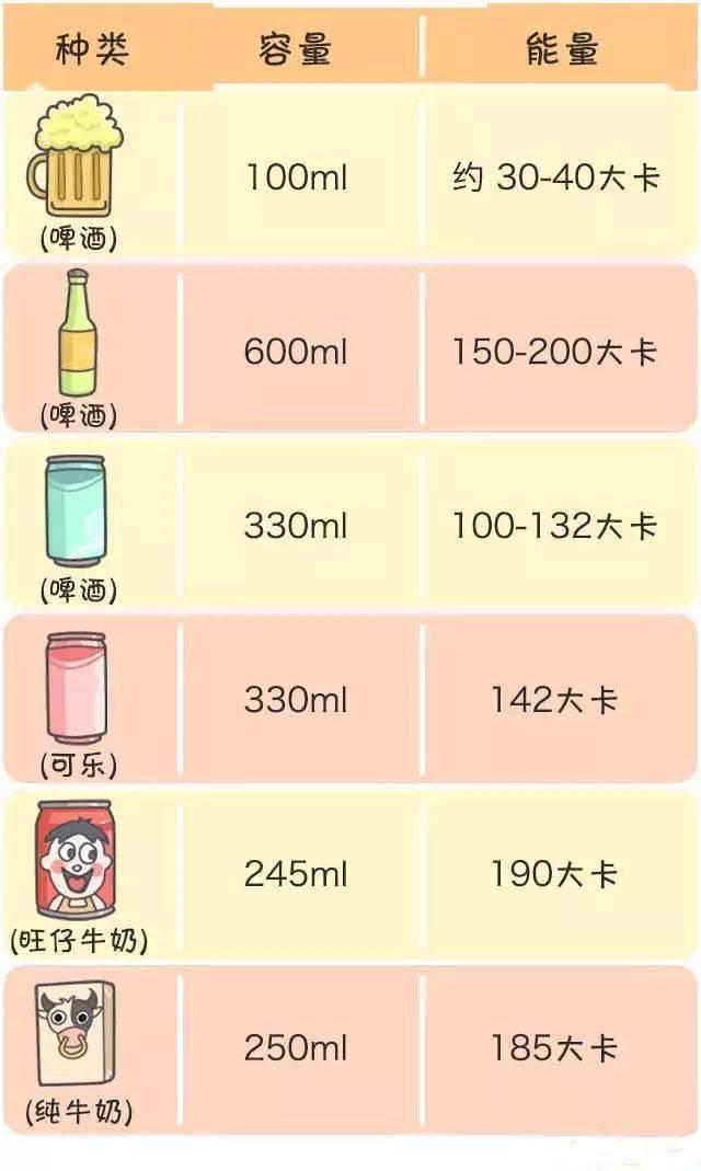各种饮料的热量对比