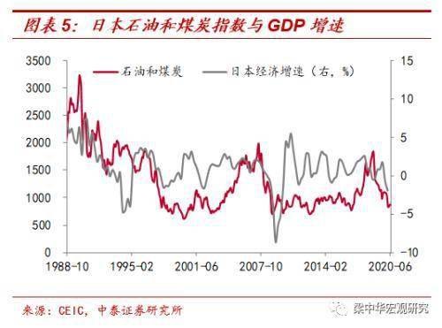 """《周期股是否还有""""春天""""?中泰宏观:整体难有趋势大""""反转"""" 更多结构性机会或来自新经济领域》"""