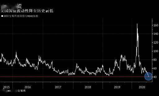 黄金和美元走势喧嚣之际 美国国债波动率却降至历史新低
