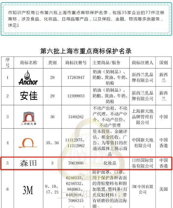 森田品牌商标列入上海市重点保护名录!