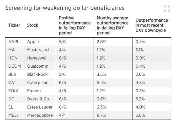 美元走弱这些股票最受益(附名单)