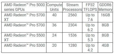 AMD 為隻果 iMac 推出新款 Pro 顯卡︰最高 2560 流處理器