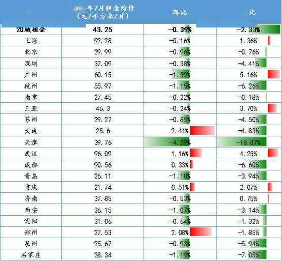 7月份一线城市房租止跌转涨,三亚大幅降温