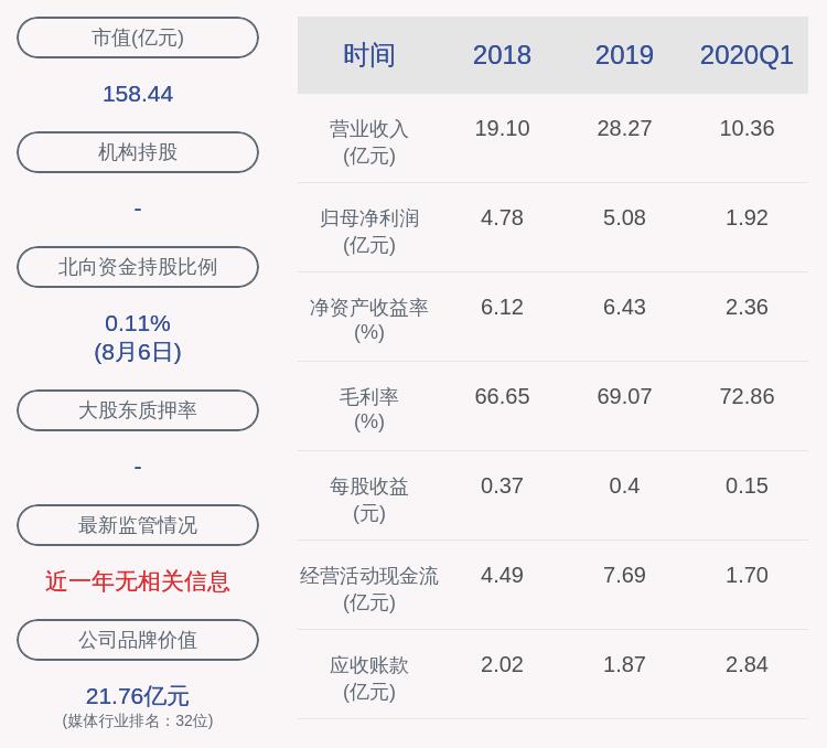 浙数文化:半年度净利润约3.62亿元,同比增加11.33%