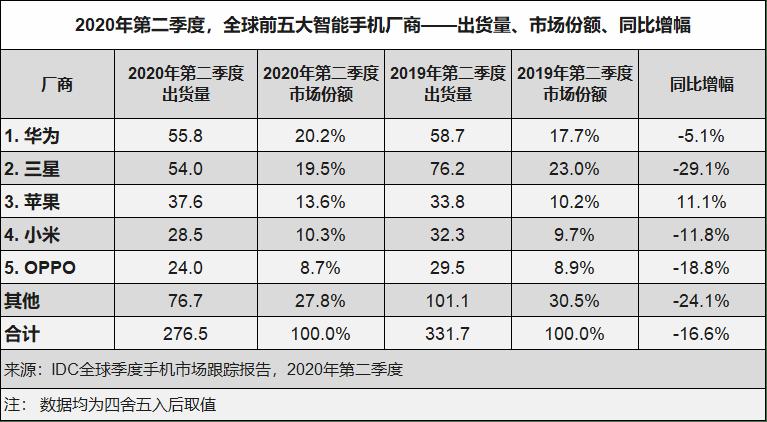【数据】IDC发布2020年Q2全球手机销售数据