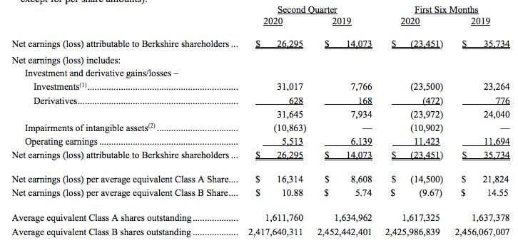 1466亿美元!巴菲特现金储备创新高,二季度靠苹果赚翻了