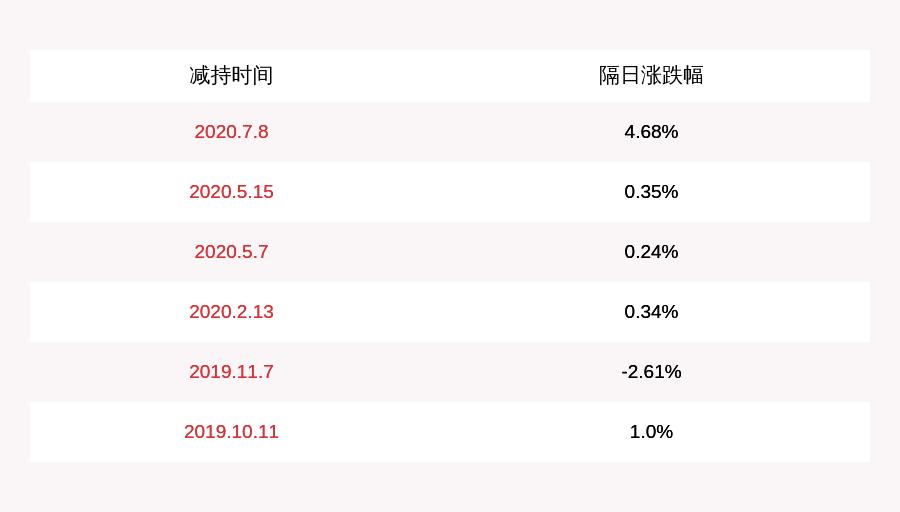 注意!华峰超纤:公司董事长尤小平拟减持不超过670万股