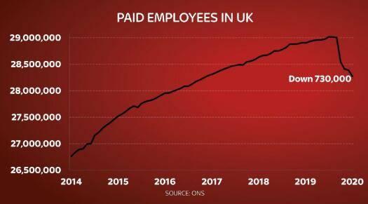 英国自新冠疫情后已有73万人失业
