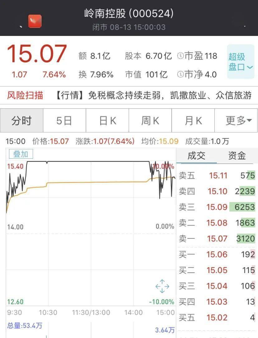 一则大消息!股价立马冲涨停,7月以来暴涨150%!又是超级概念