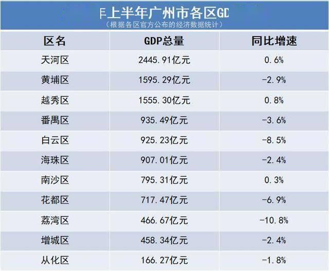 2021潍坊各区gdp排名_龙岗区一季度GDP增长极低