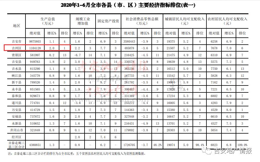 江西省各区县2020gdp排名_我们中有 10 的人将无人送终