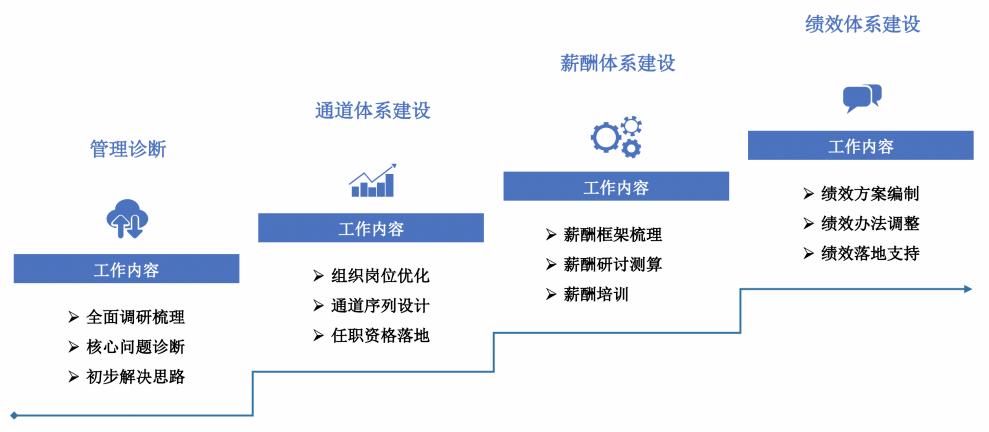 【企业案例】升级人力资源 助力集团迈上新阶梯