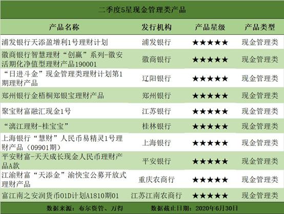 二季度净值型银行理财排名发布 118只产品获5星评价