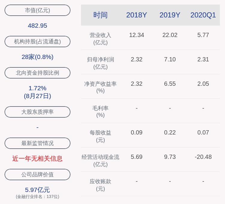 南京证券:2020年半年度净利润约5.25亿元,同比增加36.70%