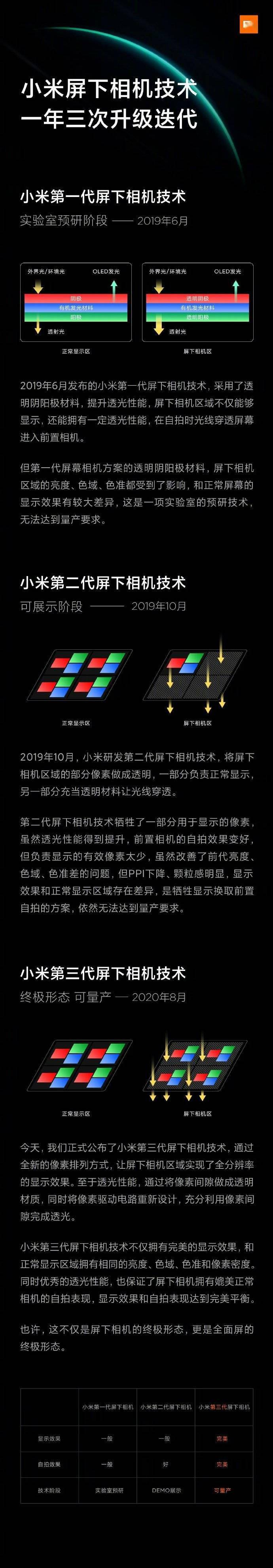 小米第三代屏下相机技术正式发布