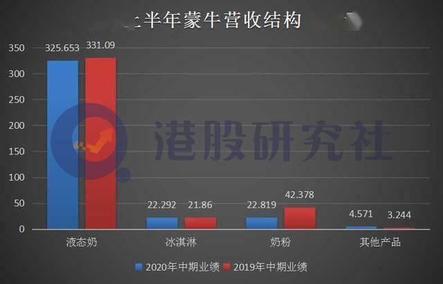 """上半年可比业务同比增长9.4%,蒙牛迎来""""长秋膘""""季节?"""