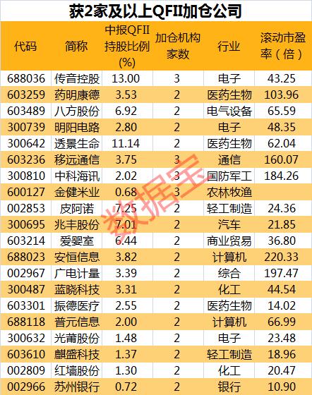 """""""机构抱团50强""""榜单出炉!QFII社保共同持股仅24只"""