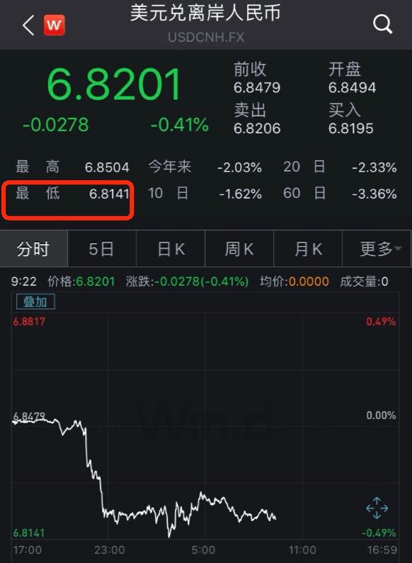 赢咖3平台官网 人民币3个月狂飙3500点,换5万美元要亏2万!如何影响股市?高善文说… (图2)