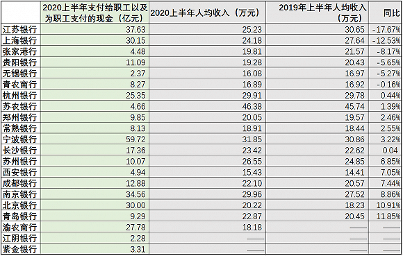 赢咖3平台官网 银行业降薪裁员潮果真来了?中报大数据透视36家上市银行谁家降薪多,谁家在裁员 (图4)