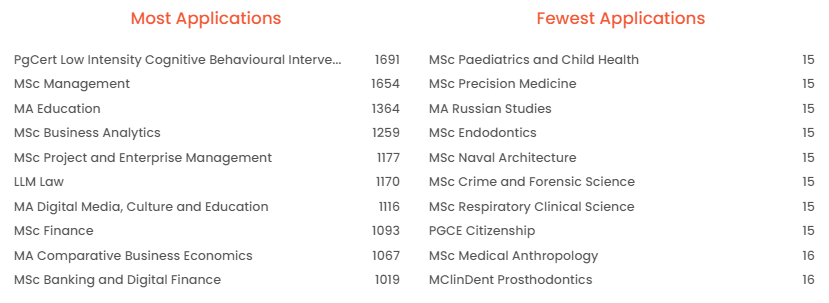 英国名校研究生录取数据揭秘!哪些专业录取率低?哪些专业申请人最多?