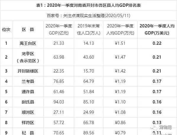 2020年1月17日人均GDP_2020年人均gdp