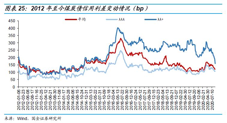 无烟煤市场分析_煤炭行业与债券深度梳理_无烟煤