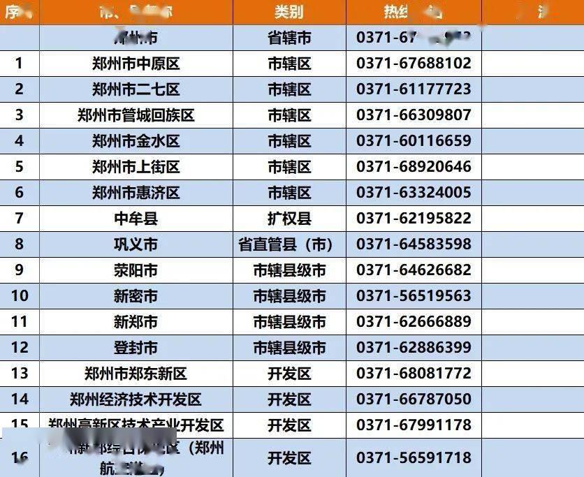 @学生及家长:河南全省各市、县、区开通生源地信用助学贷款热线电话【欧宝app登录】(图2)
