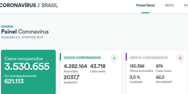 【战疫全时区】巴西单日新增确诊病例逾4.3万例 累计逾428万例