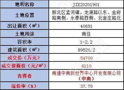 中南5.47亿进驻常州新北区,楼面