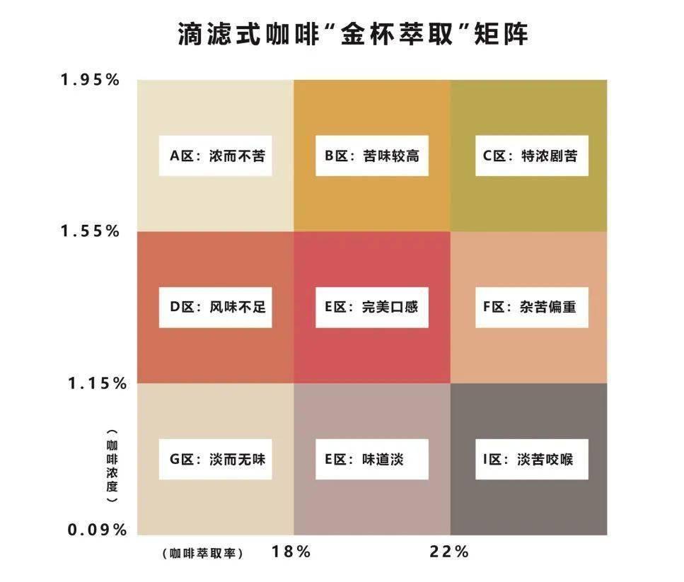 咖啡萃取率为什么22%之后是苦的? 试用和测评 第1张