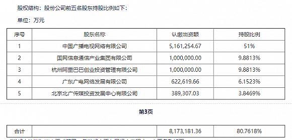 中信国安出局,46名发起人设立广电股份,10上市公司将进军电信业务?