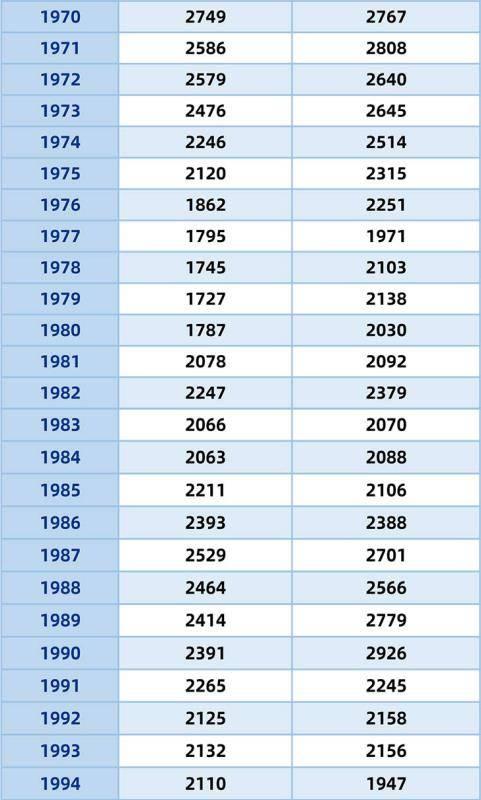 美国历年出生人口_中国有多少女性人口