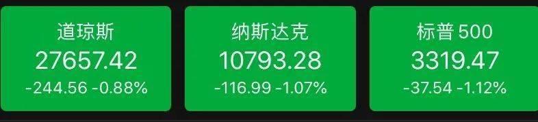 """太意外!全球老大苹果公司进入""""技术熊市"""":市值""""蒸发""""3.6万亿,巴菲特也遭殃…"""