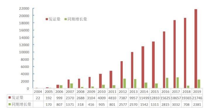 2019年中国有机产品认证证书发放量突破两万张
