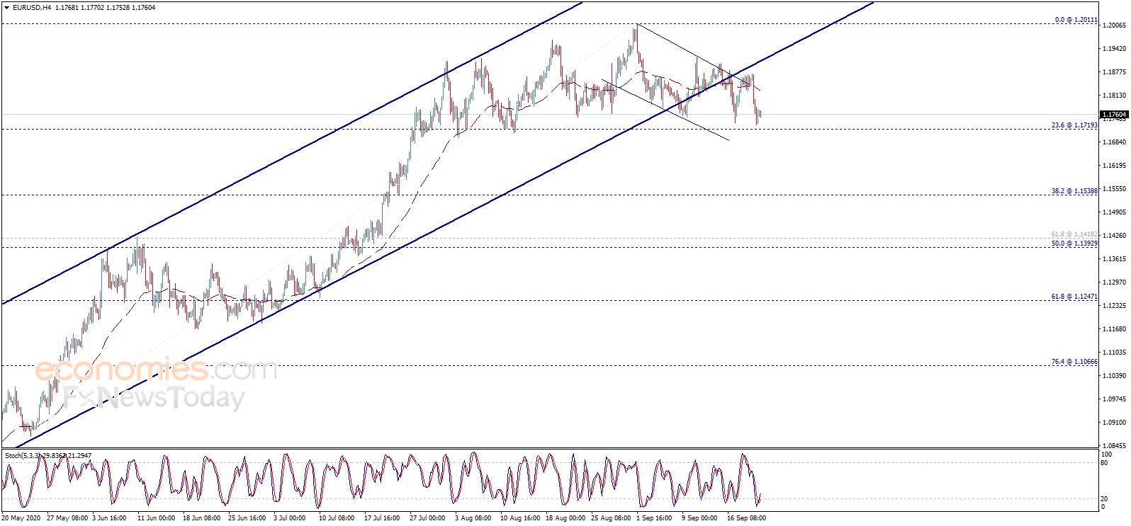 若失守该水平、金价恐再大跌 欧元、英镑、日元和黄金最新日内交易分析