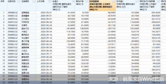 创业板注册制满月:新股首日平均涨幅翻两倍