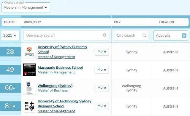 澳洲商科排名2020_澳洲龙虾