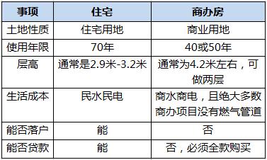 热问 在北京买商办房需符合怎样的条件?能贷款吗?