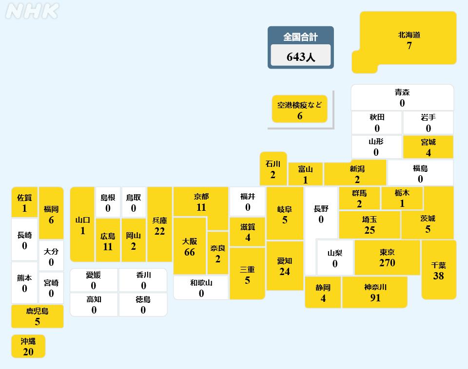 日本新增确诊病例643例 时隔多日再次大幅激增