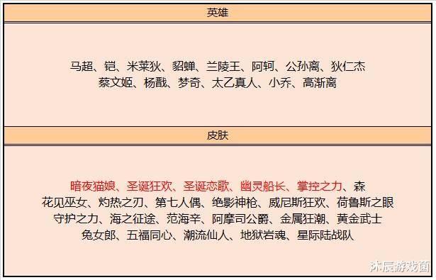 王者荣耀:碎片商店更新,五款史诗上线