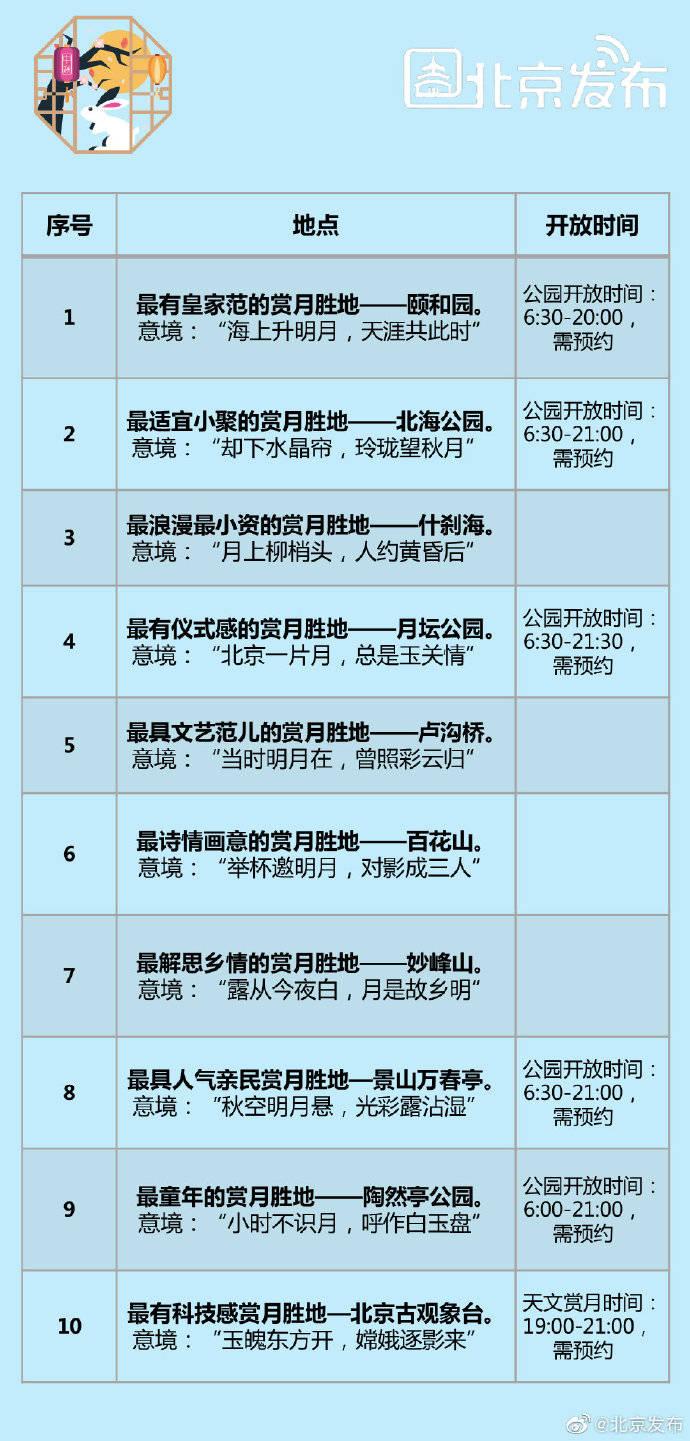北京发布十大最美赏月胜地