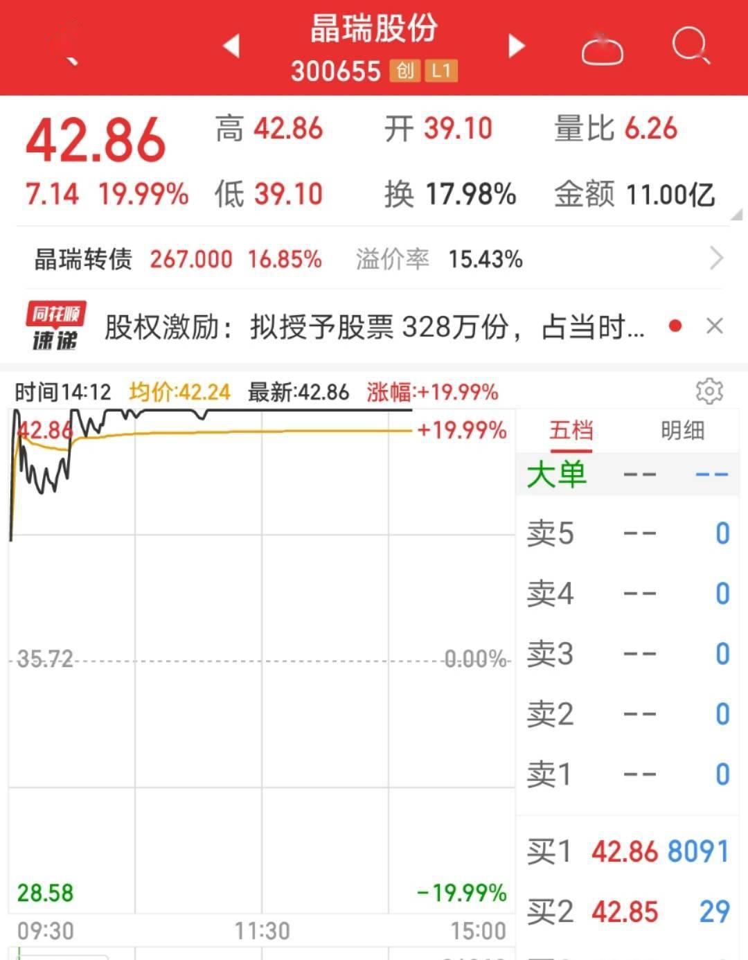 一台二手光刻机砸向A股,这家公司股价直奔涨停,什么情况?